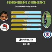Candido Ramirez vs Rafael Baca h2h player stats
