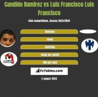 Candido Ramirez vs Luis Francisco Luis Francisco h2h player stats