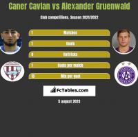 Caner Cavlan vs Alexander Gruenwald h2h player stats