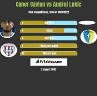 Caner Cavlan vs Andrej Lukic h2h player stats