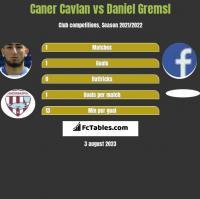 Caner Cavlan vs Daniel Gremsl h2h player stats