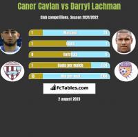 Caner Cavlan vs Darryl Lachman h2h player stats