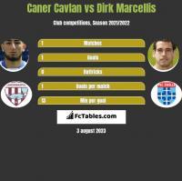 Caner Cavlan vs Dirk Marcellis h2h player stats