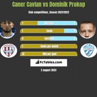 Caner Cavlan vs Dominik Prokop h2h player stats