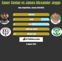 Caner Cavlan vs James Alexander Jeggo h2h player stats