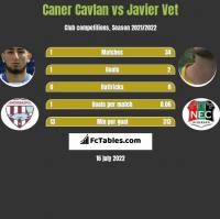 Caner Cavlan vs Javier Vet h2h player stats