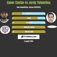 Caner Cavlan vs Jordy Tutuarima h2h player stats