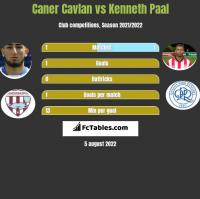 Caner Cavlan vs Kenneth Paal h2h player stats