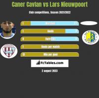 Caner Cavlan vs Lars Nieuwpoort h2h player stats