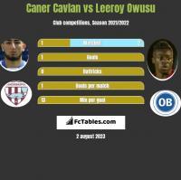 Caner Cavlan vs Leeroy Owusu h2h player stats