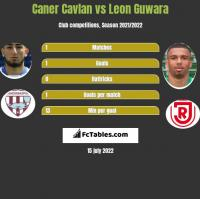 Caner Cavlan vs Leon Guwara h2h player stats
