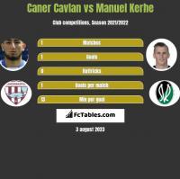 Caner Cavlan vs Manuel Kerhe h2h player stats