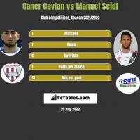 Caner Cavlan vs Manuel Seidl h2h player stats