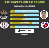 Caner Cavlan vs Marc van de Maarel h2h player stats