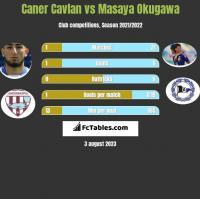 Caner Cavlan vs Masaya Okugawa h2h player stats