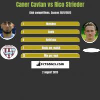 Caner Cavlan vs Rico Strieder h2h player stats
