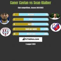 Caner Cavlan vs Sean Klaiber h2h player stats
