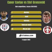 Caner Cavlan vs Stef Gronsveld h2h player stats