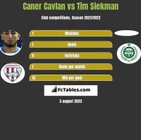 Caner Cavlan vs Tim Siekman h2h player stats