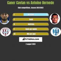 Caner Cavlan vs Antoine Bernede h2h player stats