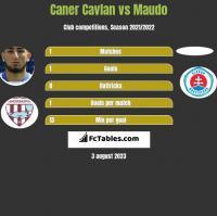 Caner Cavlan vs Maudo h2h player stats