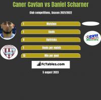 Caner Cavlan vs Daniel Scharner h2h player stats