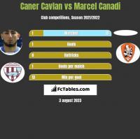 Caner Cavlan vs Marcel Canadi h2h player stats