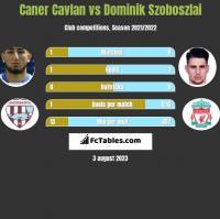 Caner Cavlan vs Dominik Szoboszlai h2h player stats