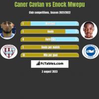 Caner Cavlan vs Enock Mwepu h2h player stats
