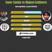 Caner Cavlan vs Majeed Ashimeru h2h player stats
