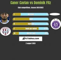 Caner Cavlan vs Dominik Fitz h2h player stats