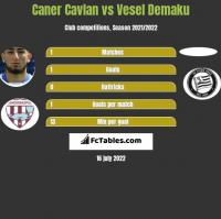Caner Cavlan vs Vesel Demaku h2h player stats