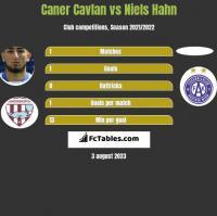Caner Cavlan vs Niels Hahn h2h player stats
