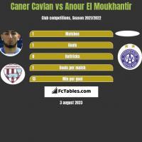 Caner Cavlan vs Anour El Moukhantir h2h player stats