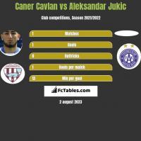 Caner Cavlan vs Aleksandar Jukic h2h player stats