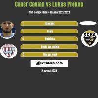 Caner Cavlan vs Lukas Prokop h2h player stats