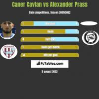 Caner Cavlan vs Alexander Prass h2h player stats
