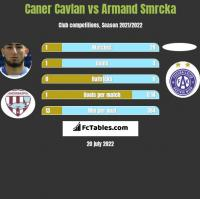 Caner Cavlan vs Armand Smrcka h2h player stats