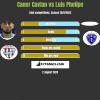 Caner Cavlan vs Luis Phelipe h2h player stats