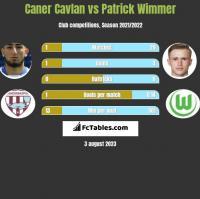 Caner Cavlan vs Patrick Wimmer h2h player stats