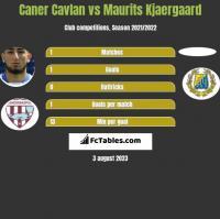 Caner Cavlan vs Maurits Kjaergaard h2h player stats