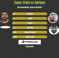 Caner Erkin vs Adriano h2h player stats