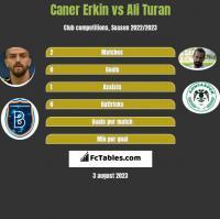 Caner Erkin vs Ali Turan h2h player stats