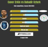 Caner Erkin vs Bahadir Ozturk h2h player stats