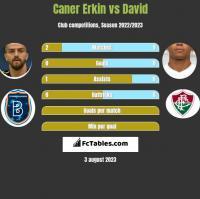 Caner Erkin vs David Braz h2h player stats
