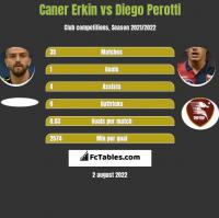Caner Erkin vs Diego Perotti h2h player stats