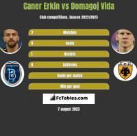 Caner Erkin vs Domagoj Vida h2h player stats