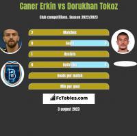 Caner Erkin vs Dorukhan Tokoz h2h player stats