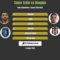 Caner Erkin vs Douglas h2h player stats