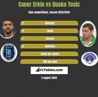 Caner Erkin vs Dusko Tosic h2h player stats